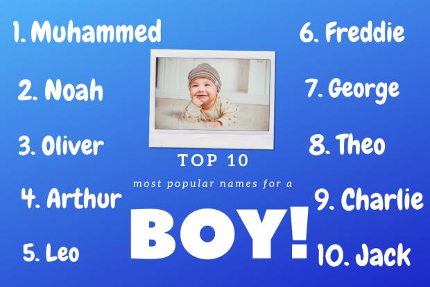 Daily Echo: Top 10 boys names according to BabyCentre. Picture: Canva