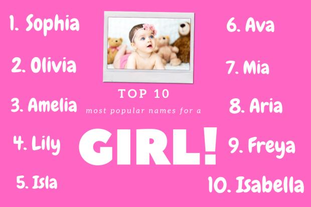 Daily Echo: Top 10 girls names according to BabyCentre. Picture: Canva