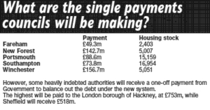 Daily Echo: council housing one-off settlement payments graphic