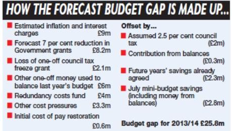 Daily Echo: budget gap graphic