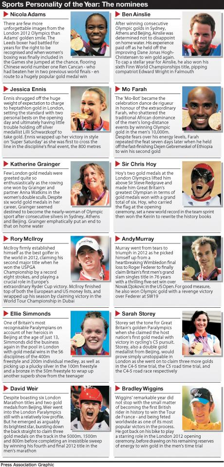 Sports Personality of the Year shortlist 2012