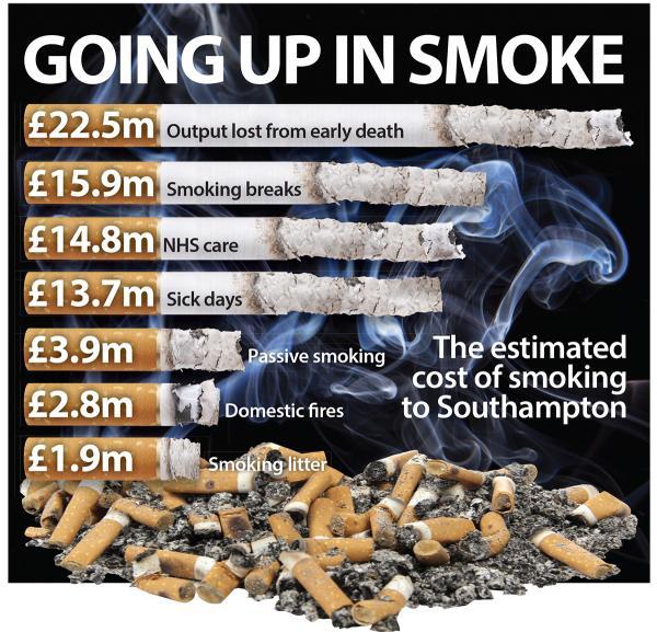 Cigarette Smoking Cost